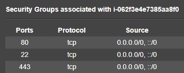 SSH Access via Port 22