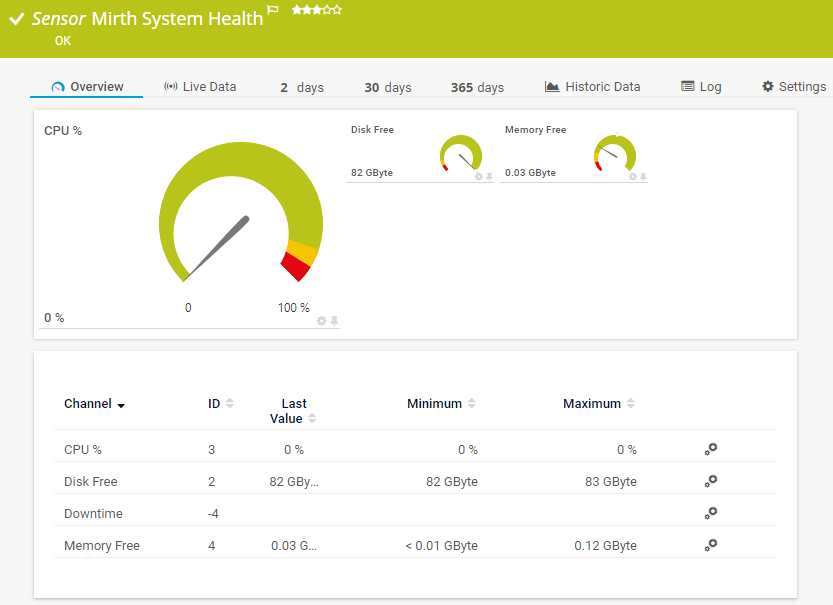 Mirth System Health Sensor
