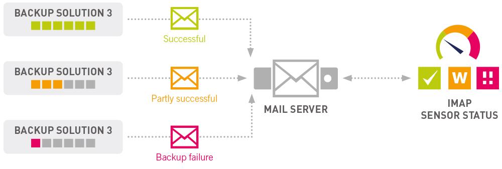 Backup Monitoring via EMail