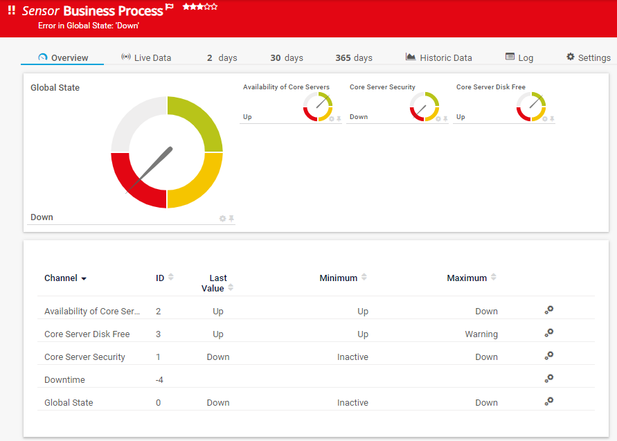 Business Process Sensor Result Down