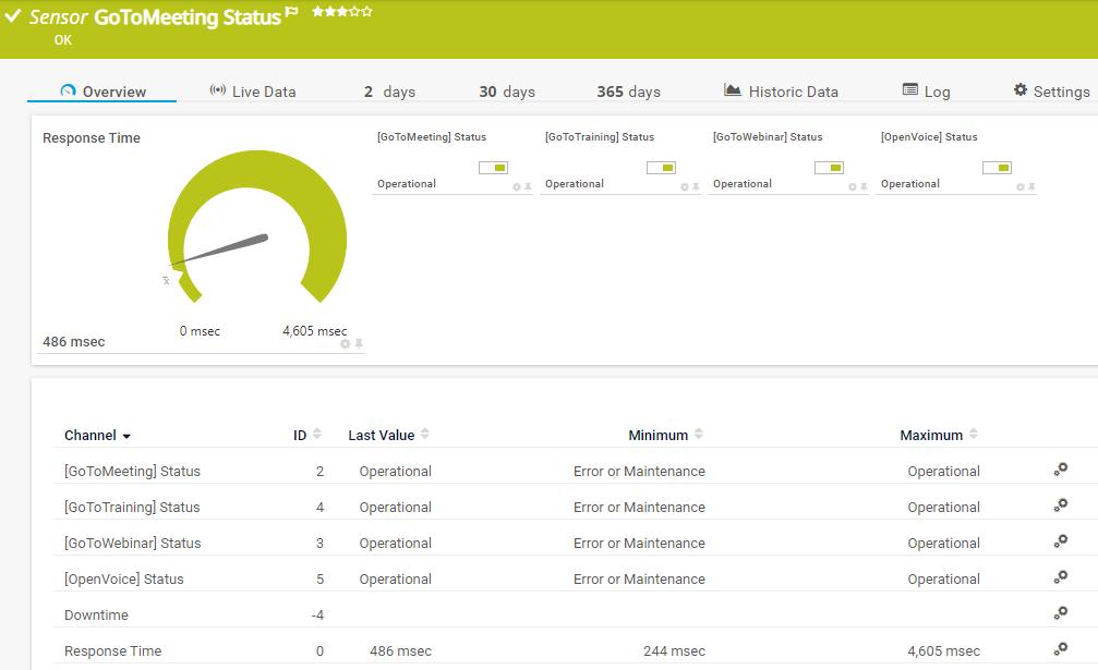 GoToMeeting Status sensor overview